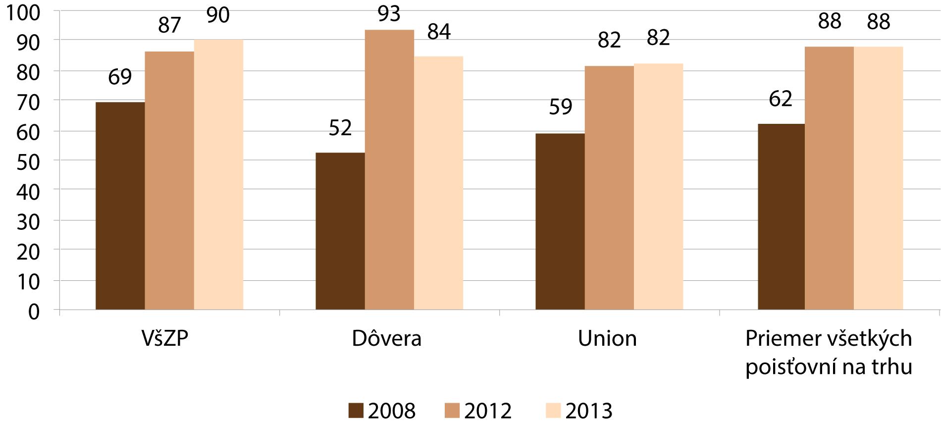 Graf porovnávajúci čakacie doby pre operáciu katarakty podľa poisťovne vdňoch